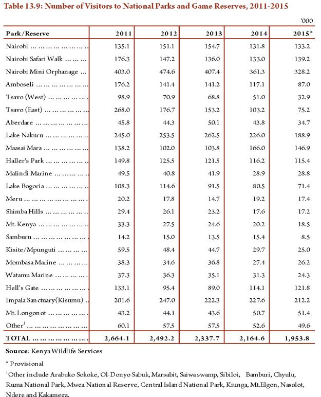 Tourism-statistics-kenya-1 (12)