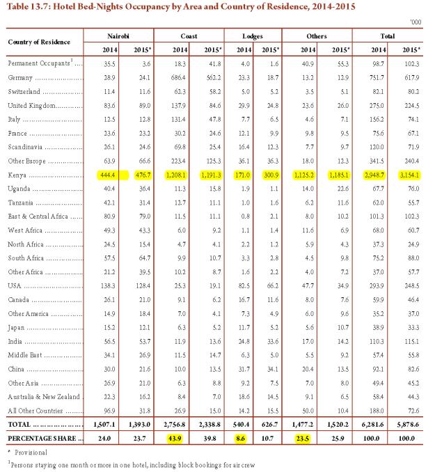 Tourism-statistics-kenya-1 (9)